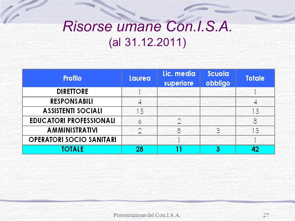Presentazione del Con.I.S.A.27 Risorse umane Con.I.S.A. (al 31.12.2011)
