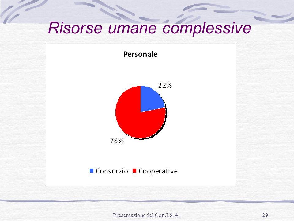 Presentazione del Con.I.S.A.29 Risorse umane complessive
