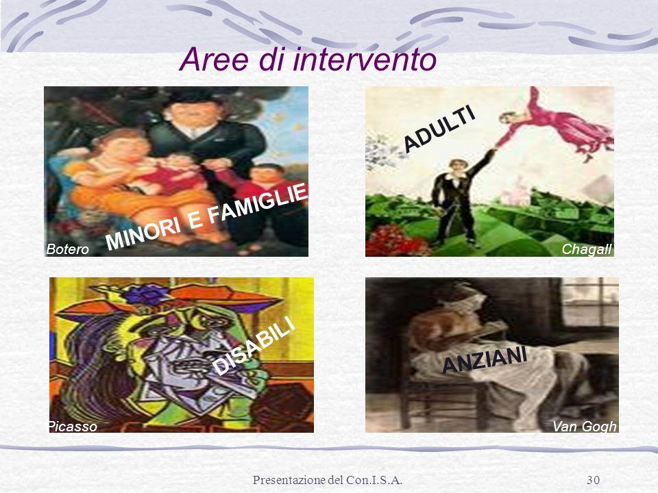 Presentazione del Con.I.S.A.30 Aree di intervento MINORI E FAMIGLIE Botero ANZIANI DISABILI ADULTI Van GoghPicasso Chagall