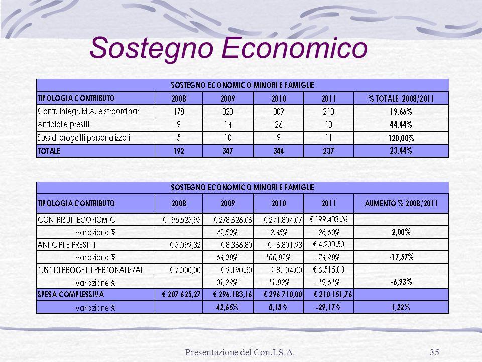 Presentazione del Con.I.S.A.35 Sostegno Economico