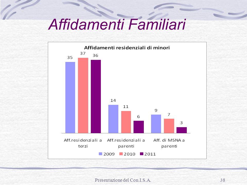 Presentazione del Con.I.S.A.38 Affidamenti Familiari