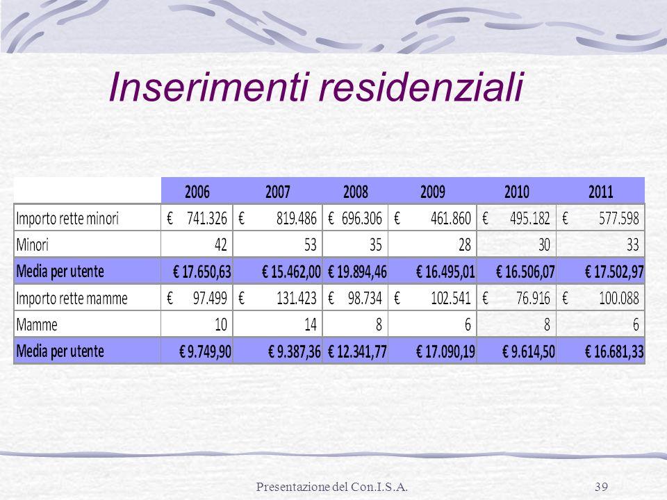 Presentazione del Con.I.S.A.39 Inserimenti residenziali