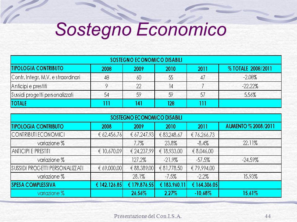 Presentazione del Con.I.S.A.44 Sostegno Economico