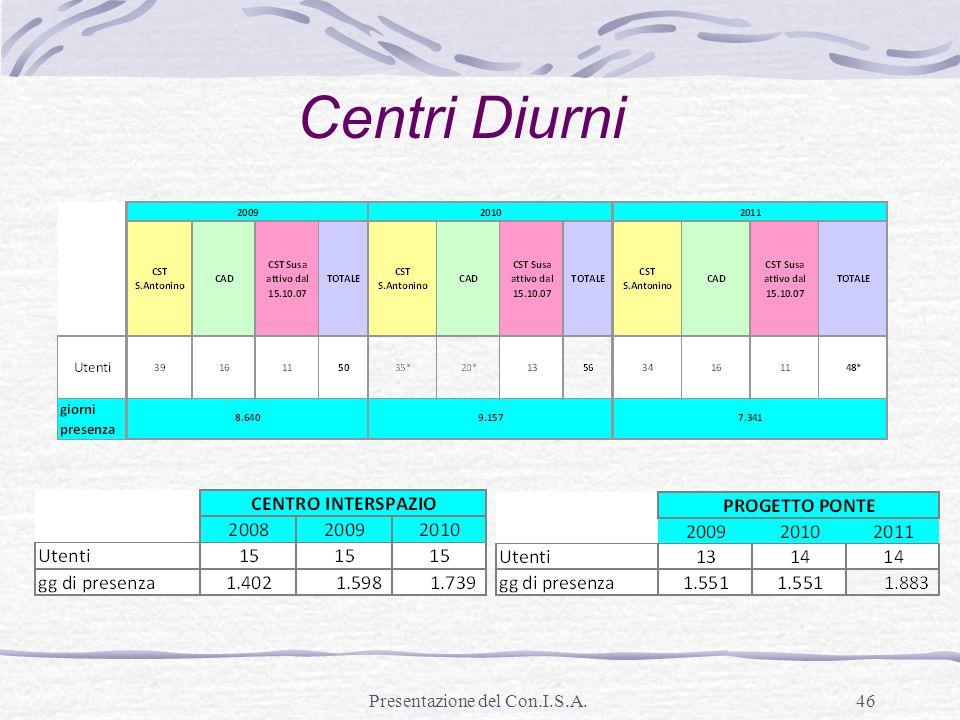 Presentazione del Con.I.S.A.46 Centri Diurni