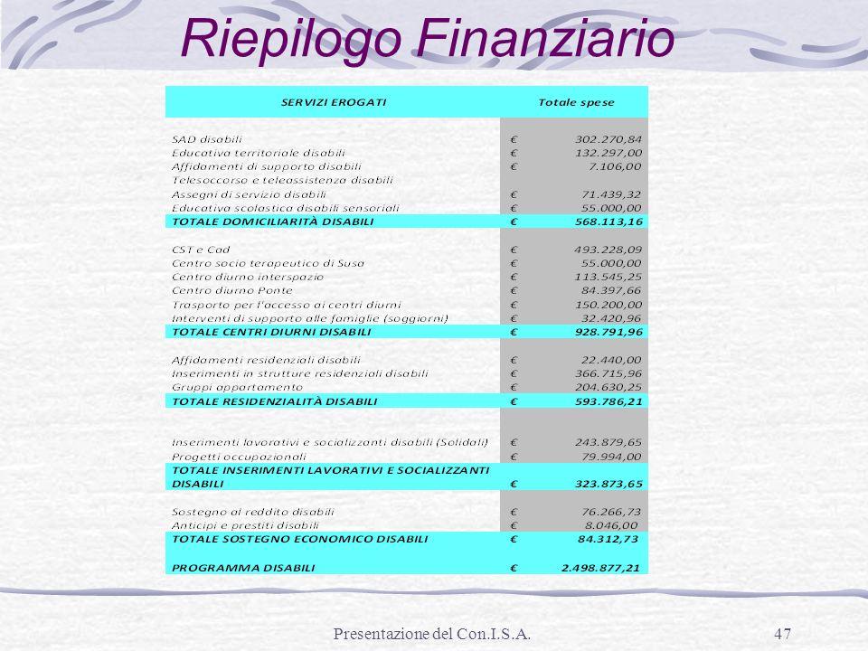 Presentazione del Con.I.S.A.47 Riepilogo Finanziario