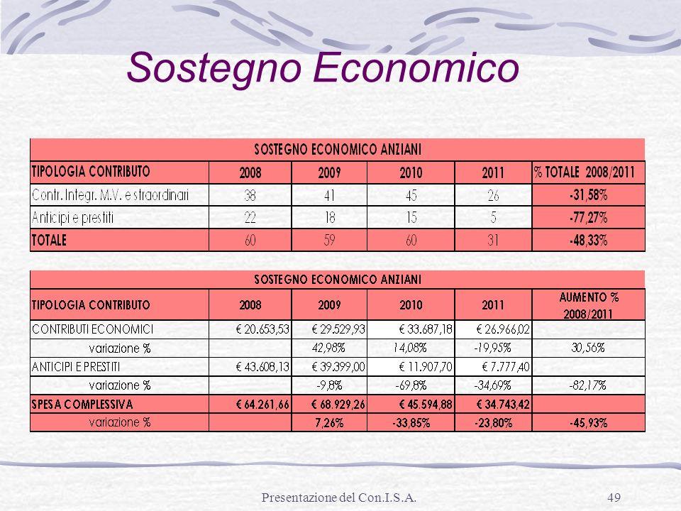 Presentazione del Con.I.S.A.49 Sostegno Economico