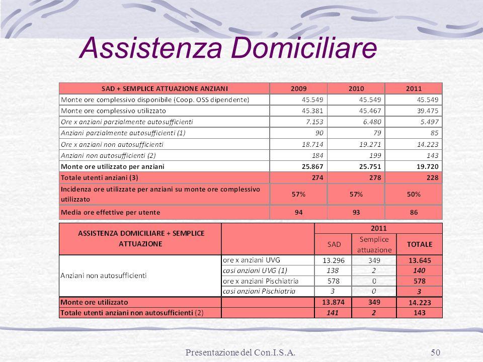 Presentazione del Con.I.S.A.50 Assistenza Domiciliare