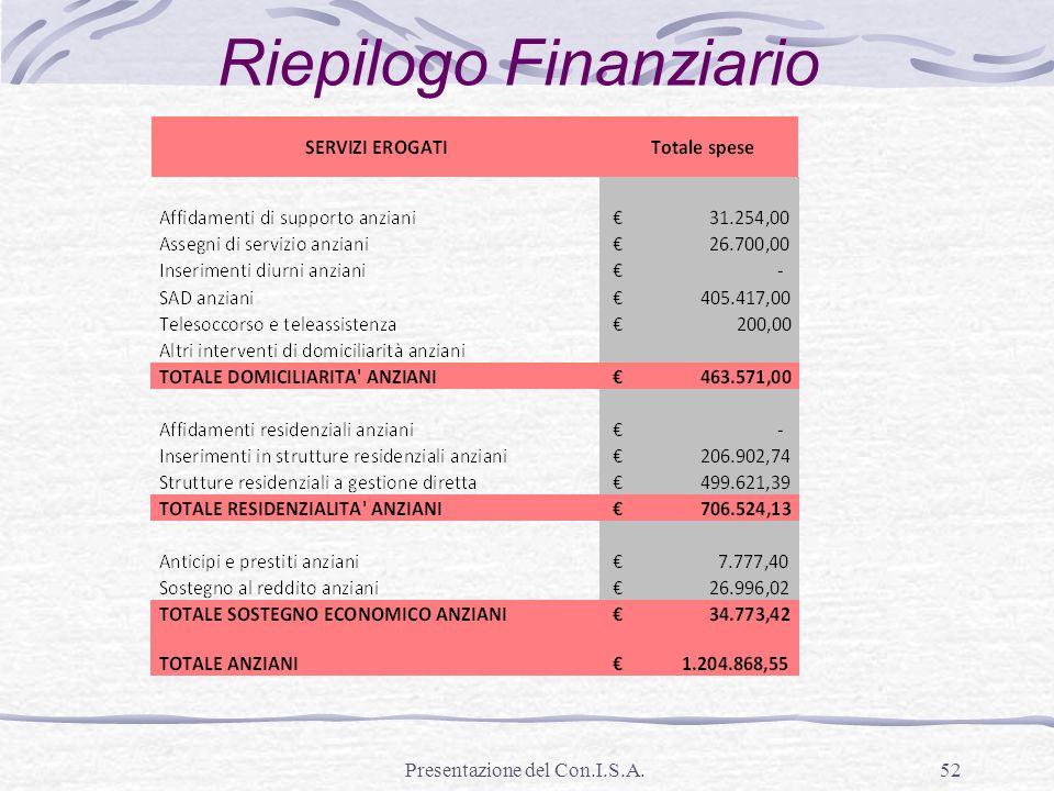 Presentazione del Con.I.S.A.52 Riepilogo Finanziario