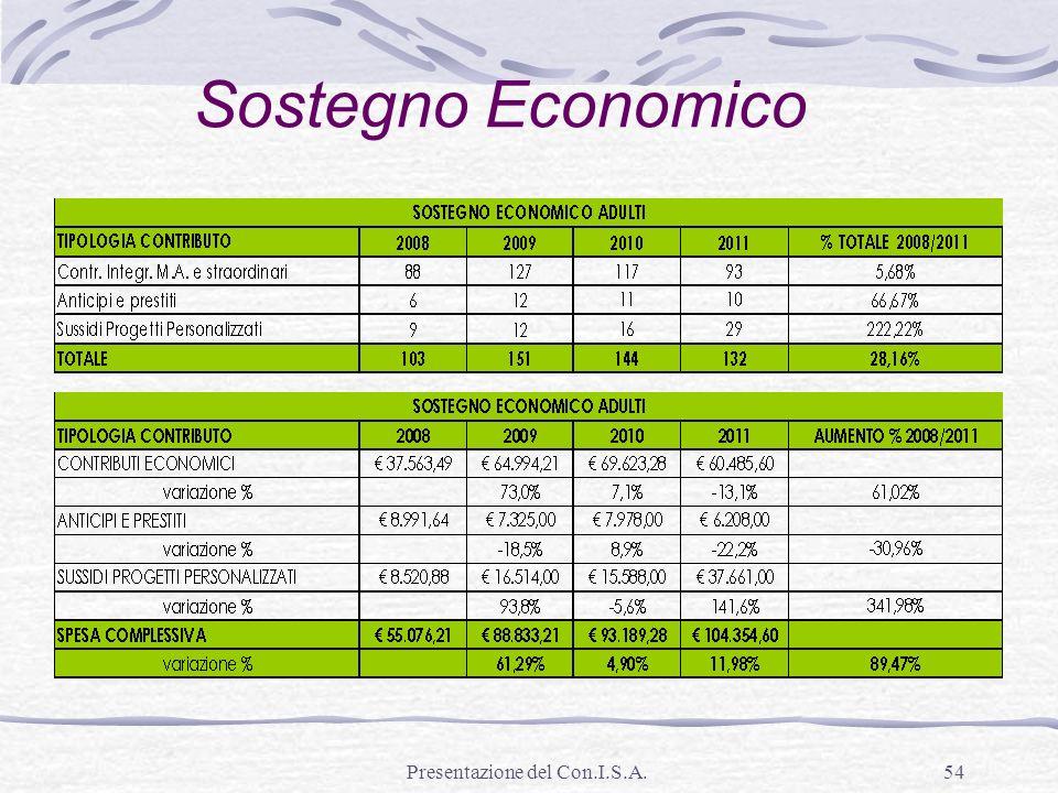 Presentazione del Con.I.S.A.54 Sostegno Economico