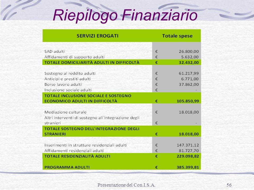 Presentazione del Con.I.S.A.56 Riepilogo Finanziario