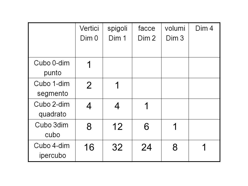 Vertici Dim 0 spigoli Dim 1 facce Dim 2 volumi Dim 3 Dim 4 Cubo 0-dim punto 1 Cubo 1-dim segmento 21 Cubo 2-dim quadrato 441 Cubo 3dim cubo 81261 Cubo