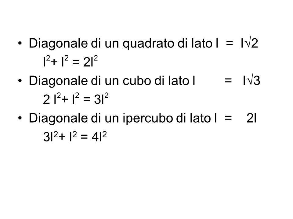Diagonale di un quadrato di lato l = l2 l 2 + l 2 = 2l 2 Diagonale di un cubo di lato l = l3 2 l 2 + l 2 = 3l 2 Diagonale di un ipercubo di lato l = 2
