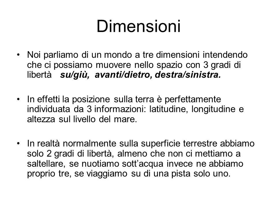 Dimensioni Noi parliamo di un mondo a tre dimensioni intendendo che ci possiamo muovere nello spazio con 3 gradi di libertà su/giù, avanti/dietro, des