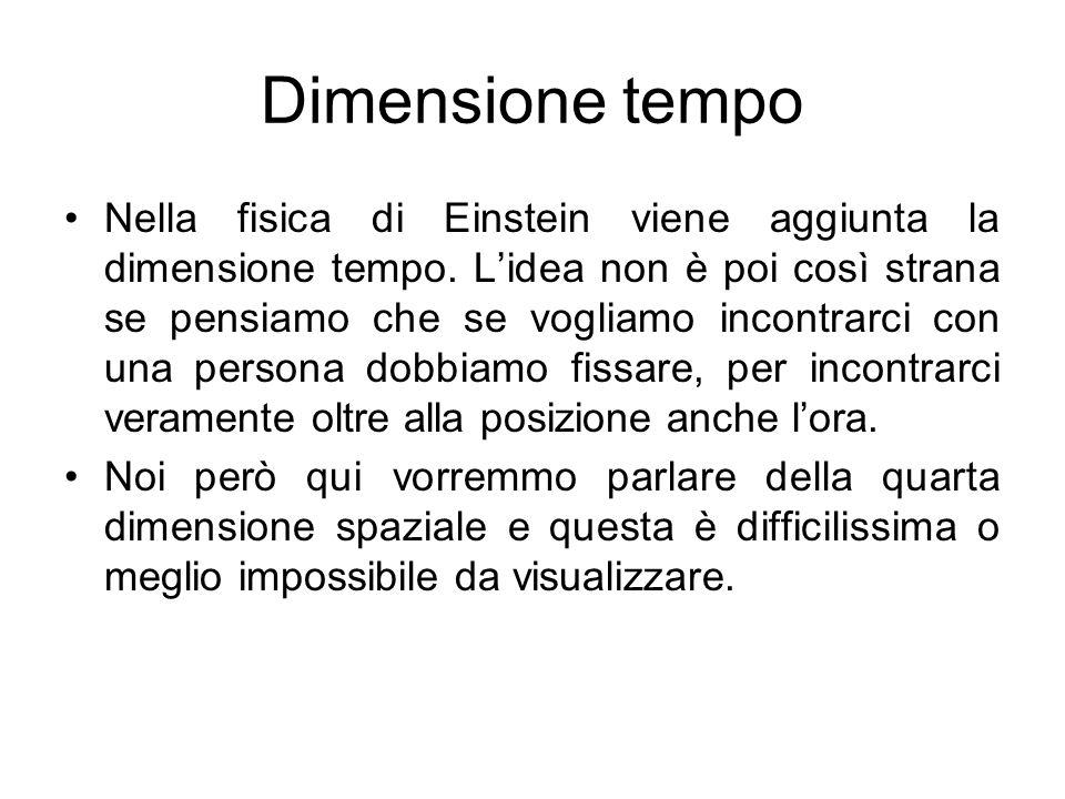 Dimensione tempo Nella fisica di Einstein viene aggiunta la dimensione tempo. Lidea non è poi così strana se pensiamo che se vogliamo incontrarci con