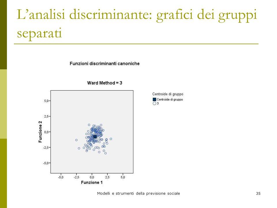 Modelli e strumenti della previsione sociale35 Lanalisi discriminante: grafici dei gruppi separati