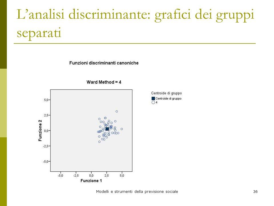 Modelli e strumenti della previsione sociale36 Lanalisi discriminante: grafici dei gruppi separati