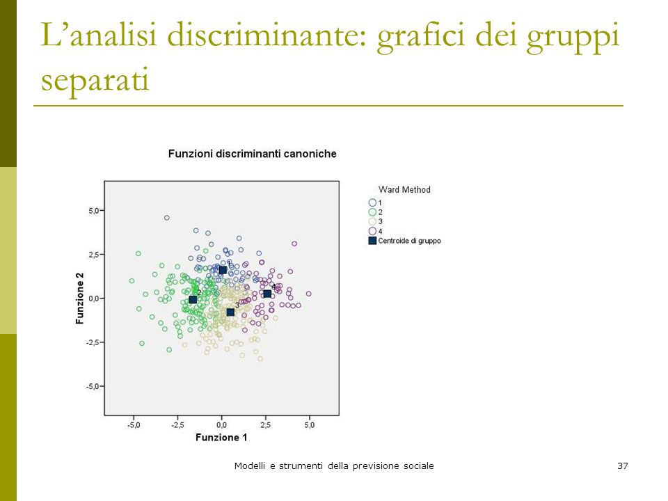 Modelli e strumenti della previsione sociale37 Lanalisi discriminante: grafici dei gruppi separati