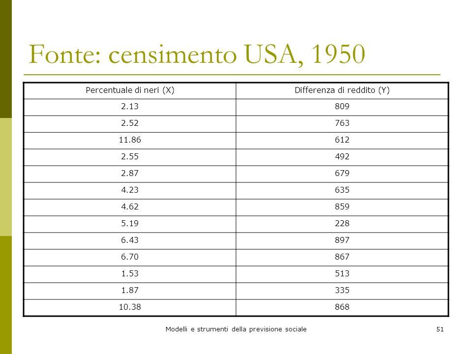 Modelli e strumenti della previsione sociale51 Fonte: censimento USA, 1950 Percentuale di neri (X)Differenza di reddito (Y) 2.13809 2.52763 11.86612 2