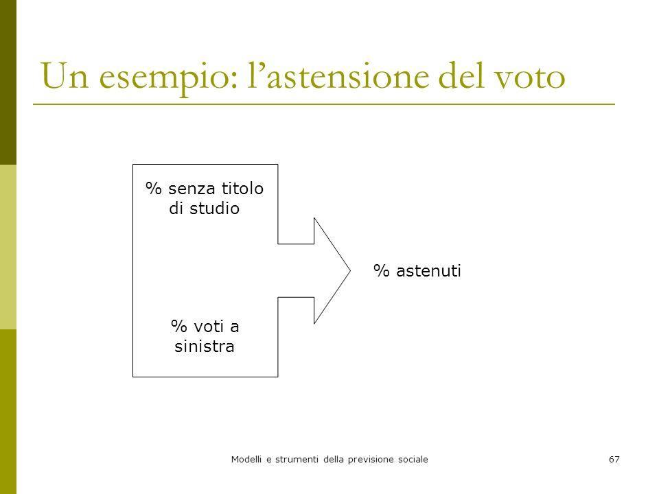 Modelli e strumenti della previsione sociale67 Un esempio: lastensione del voto % senza titolo di studio % voti a sinistra % astenuti