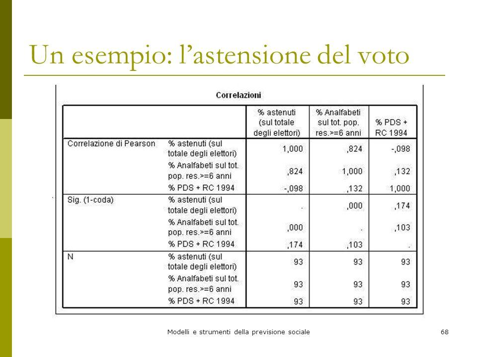 Modelli e strumenti della previsione sociale68 Un esempio: lastensione del voto