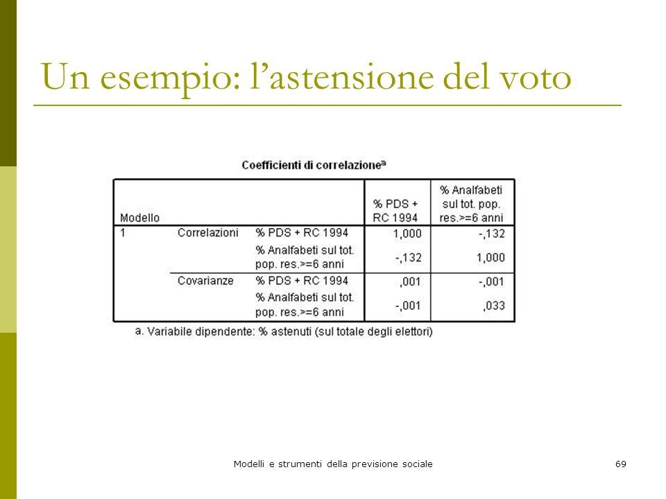 Modelli e strumenti della previsione sociale69 Un esempio: lastensione del voto