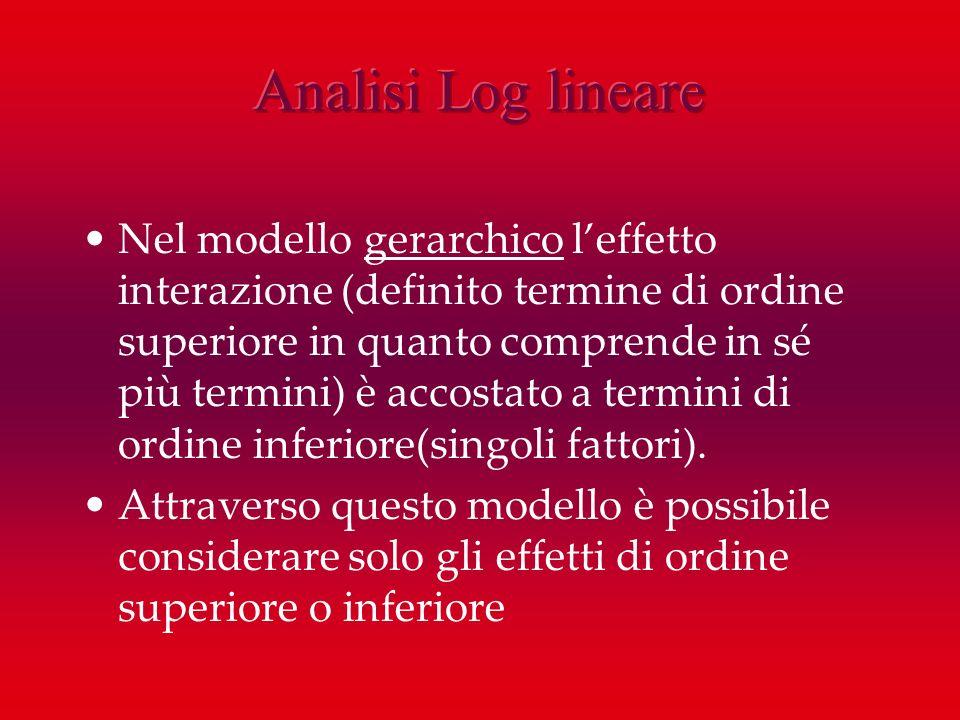 Nel modello gerarchico leffetto interazione (definito termine di ordine superiore in quanto comprende in sé più termini) è accostato a termini di ordi