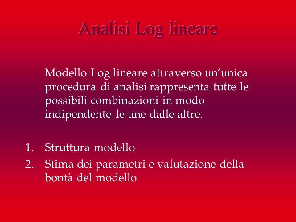 Modello Log lineare attraverso ununica procedura di analisi rappresenta tutte le possibili combinazioni in modo indipendente le une dalle altre. 1.Str