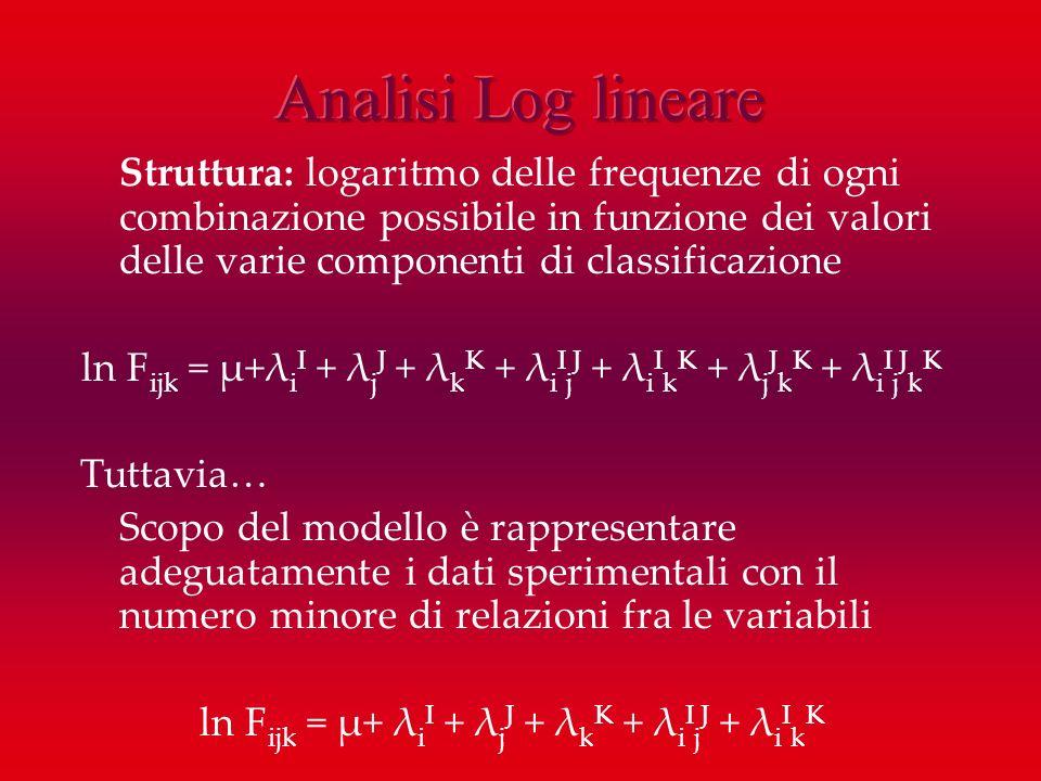 Struttura: logaritmo delle frequenze di ogni combinazione possibile in funzione dei valori delle varie componenti di classificazione ln F ijk = μ+λ i