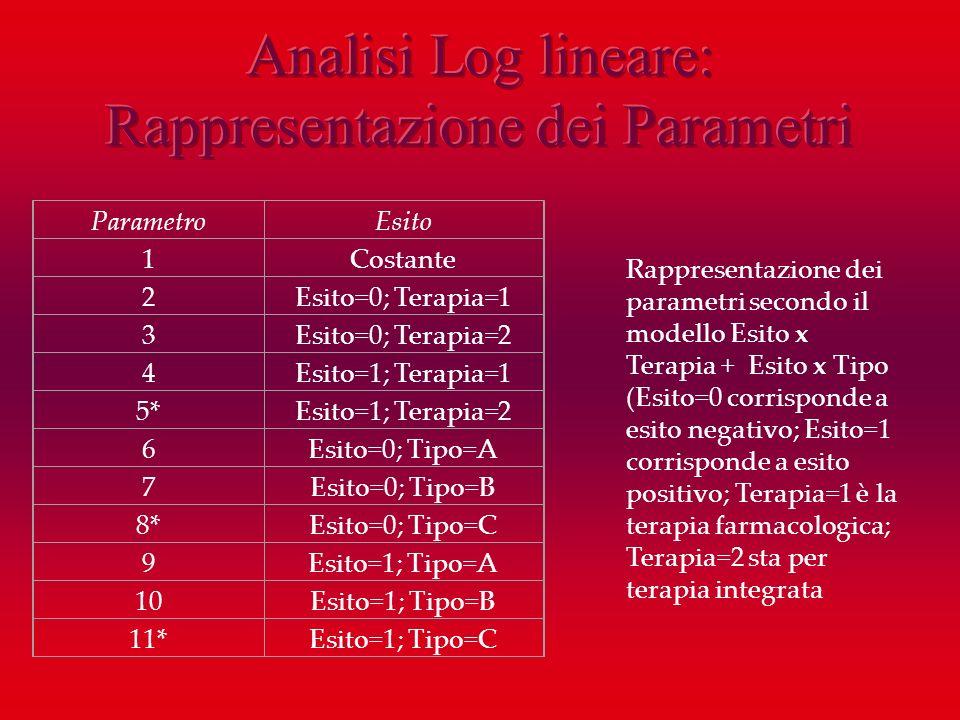 ParametroEsito 1Costante 2Esito=0; Terapia=1 3Esito=0; Terapia=2 4Esito=1; Terapia=1 5*Esito=1; Terapia=2 6Esito=0; Tipo=A 7Esito=0; Tipo=B 8*Esito=0;