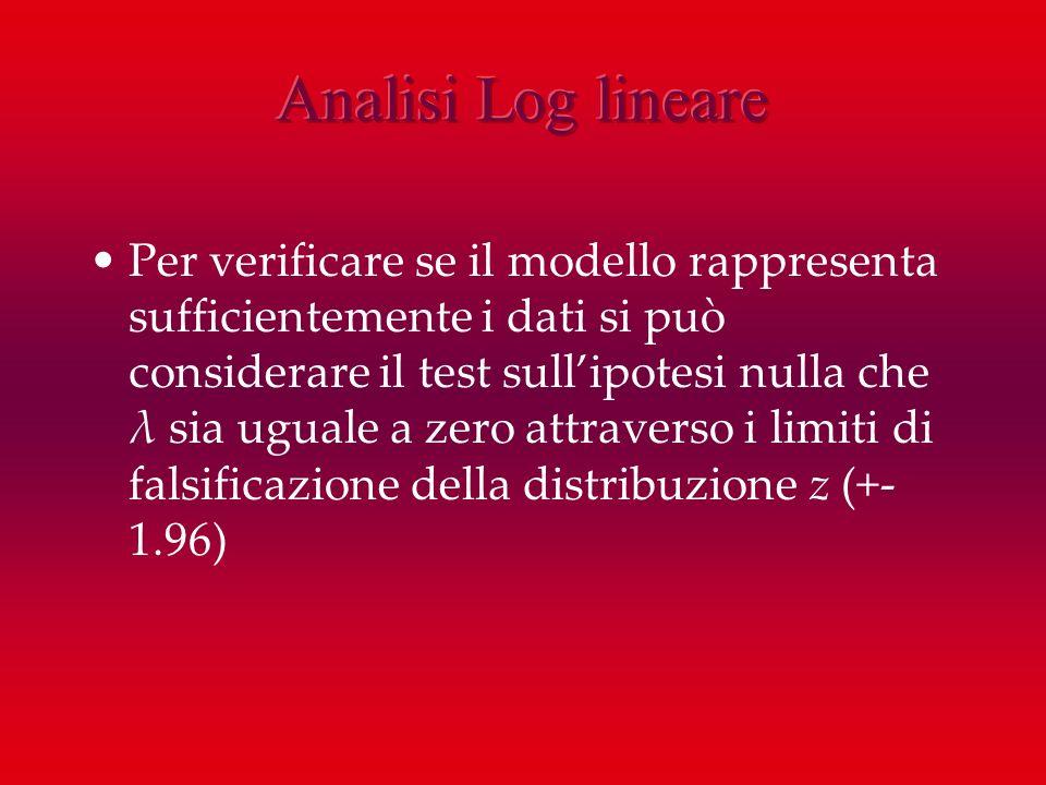 Per verificare se il modello rappresenta sufficientemente i dati si può considerare il test sullipotesi nulla che λ sia uguale a zero attraverso i lim