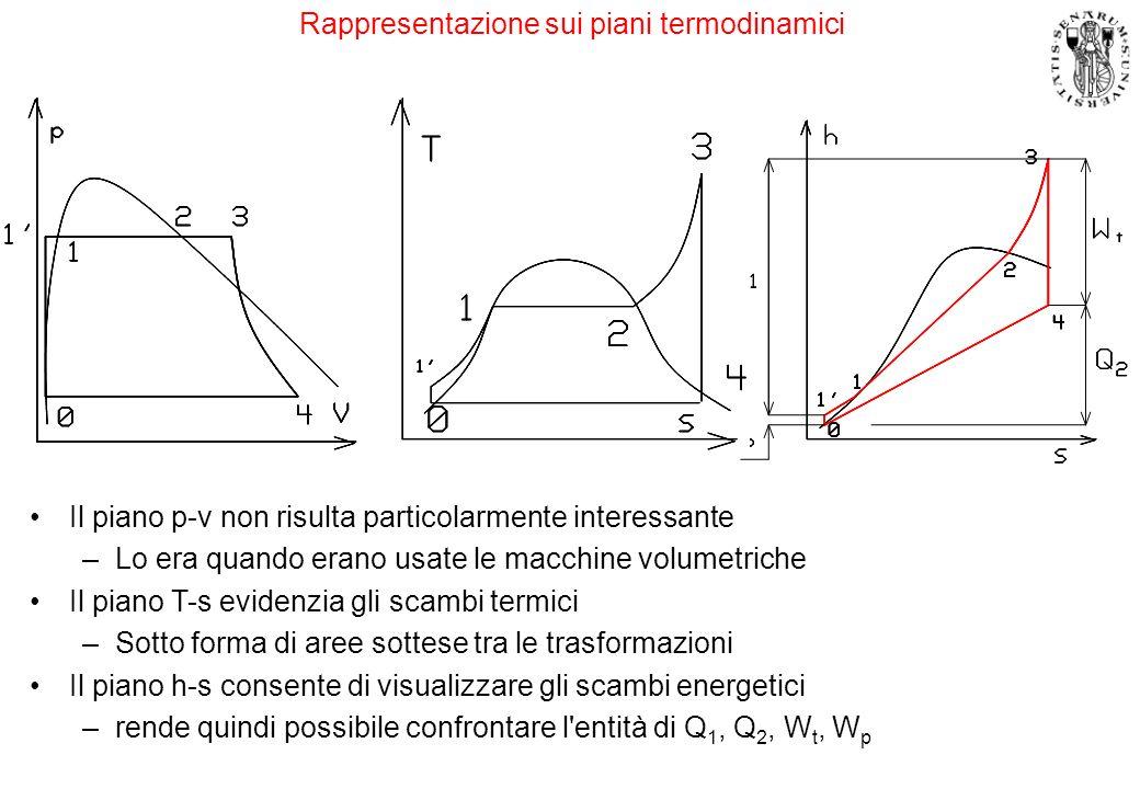 Espressioni del rendimento Si trascura il lavoro della pompa –È molto piccolo Evolve fluido incomprimibile –W p = h 1 - h 0 0 –I punti 0 ed 1 risultano praticamente coincidenti Di fatto è vero nel piano T-s Il lavoro della pompa è appena evidente nel piano di Mollier (h-s) Il rendimento nel ciclo limite è: – l = 1- Q 2 /Q 1 = 1- (h 4 - h 0 )/(h 3 - h 0 ) Rendimento isoentropico della turbina –La trasformazione di espansione reale porta ad un punto 4 Sulla stessa isobara rispetto a 4, ma ad entropia superiore – t = W rt /W lt = (h 3 -h 4 )/(h 3 -h 4 ) il rendimento del ciclo reale –macchina reale, fluido reale – r =1-Q 2 /Q 1 = = 1-(h 4 -h 0 )/(h 3 -h 0 )