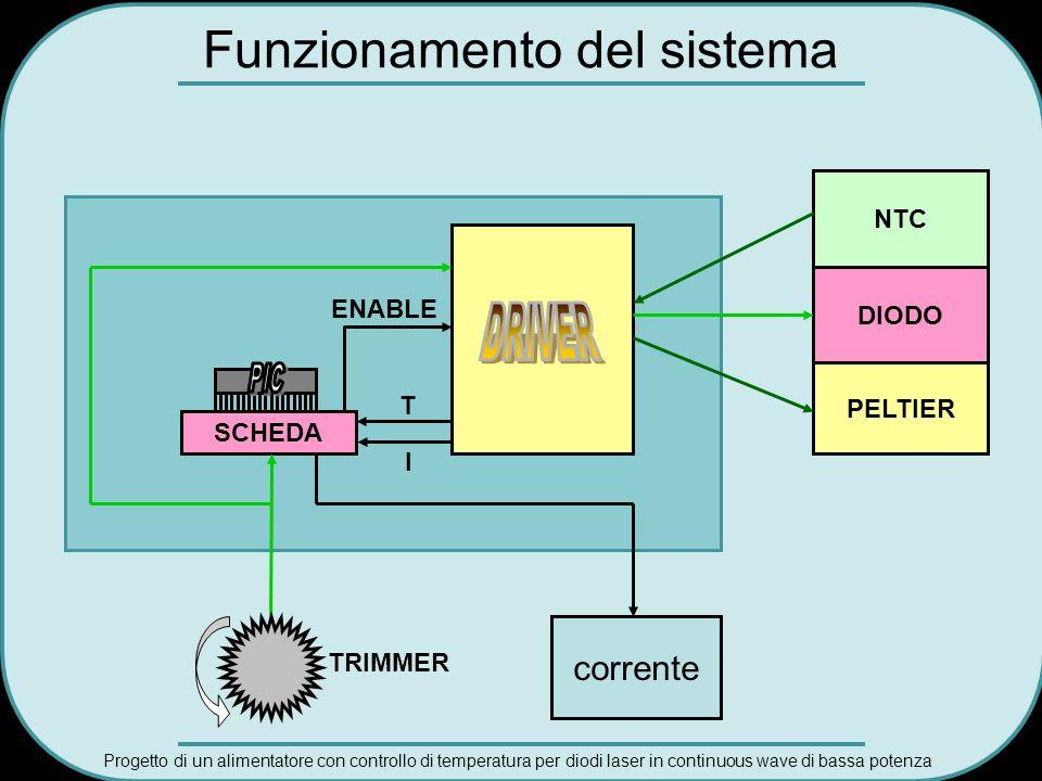 Progetto di un alimentatore con controllo di temperatura per diodi laser in continuous wave di bassa potenza NTC SCHEDA ENABLE T DIODO PELTIER TRIMMER