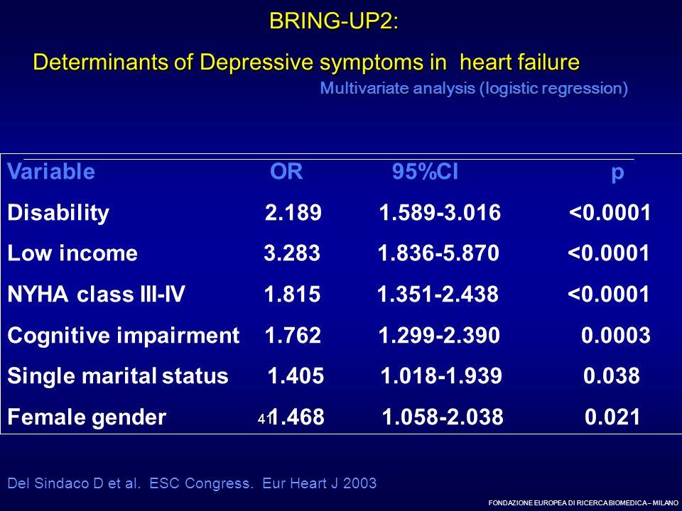 FONDAZIONE EUROPEA DI RICERCA BIOMEDICA – MILANO 41 Multivariate analysis (logistic regression) Variable OR 95%CI p Disability 2.189 1.589-3.016 <0.00