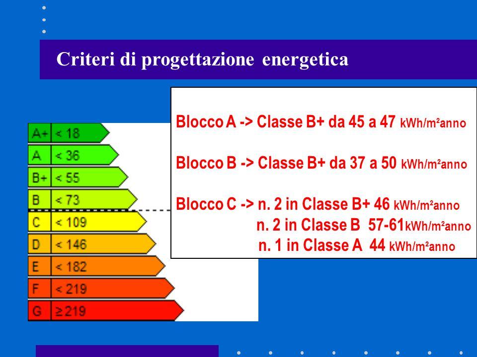 Criteri di progettazione energetica Blocco A -> Classe B+ da 45 a 47 kWh/m²anno Blocco B -> Classe B+ da 37 a 50 kWh/m²anno Blocco C -> n. 2 in Classe