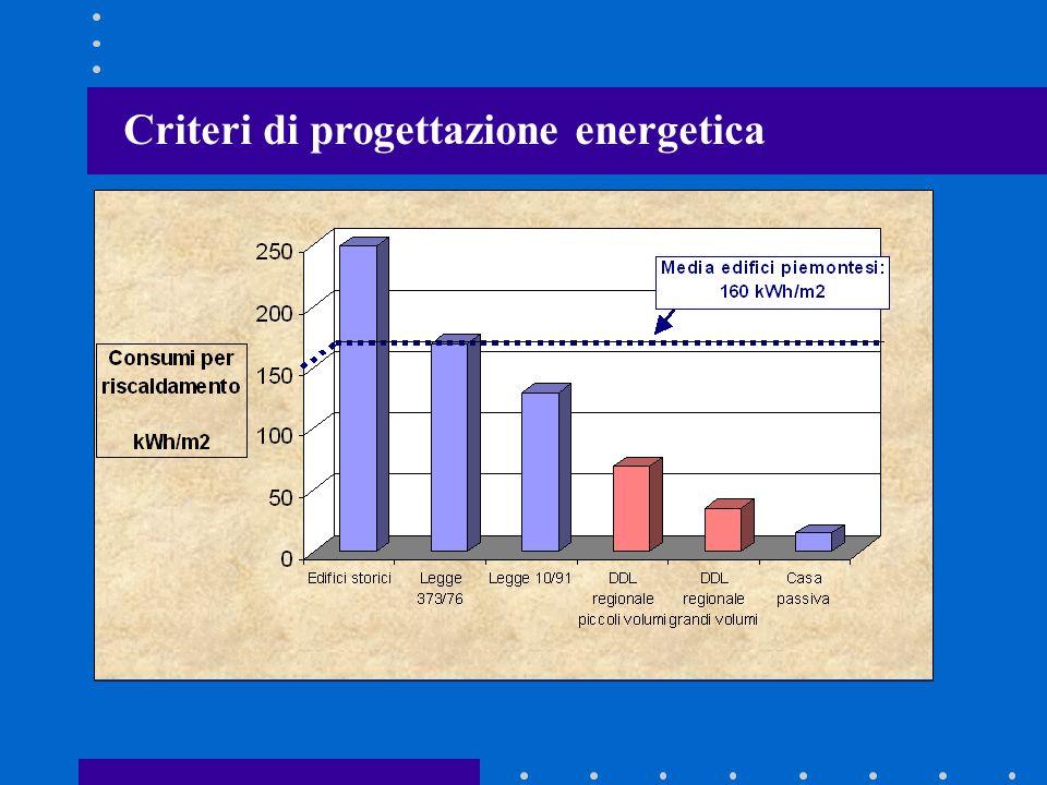 Criteri di progettazione energetica