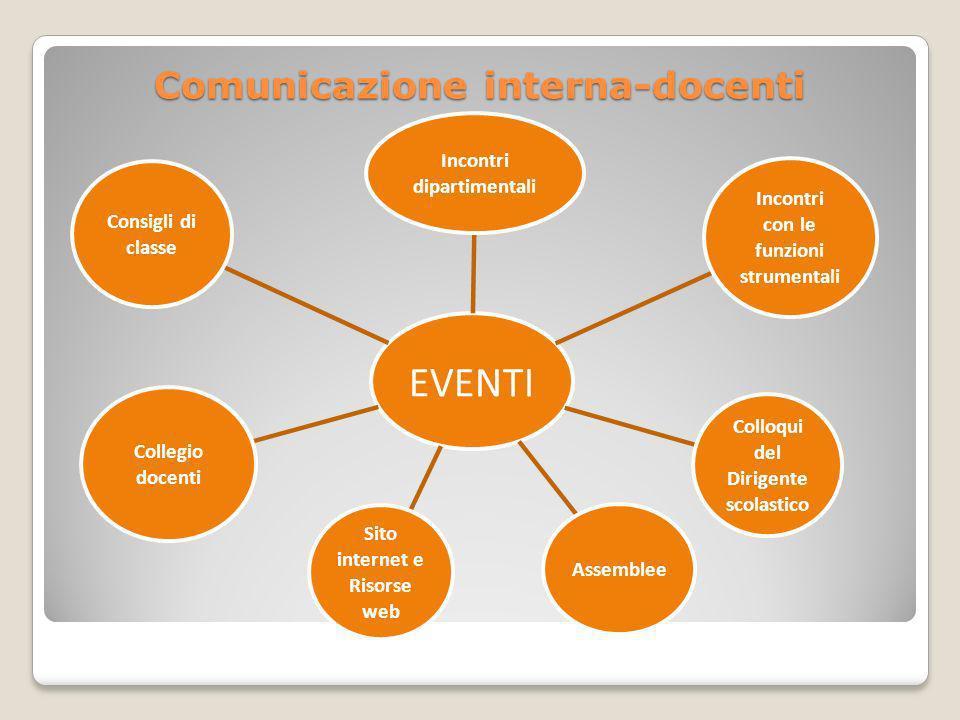 Comunicazione interna-docenti EVENTI Incontri dipartimentali Incontri con le funzioni strumentali Colloqui del Dirigente scolastico Assemblee Sito int