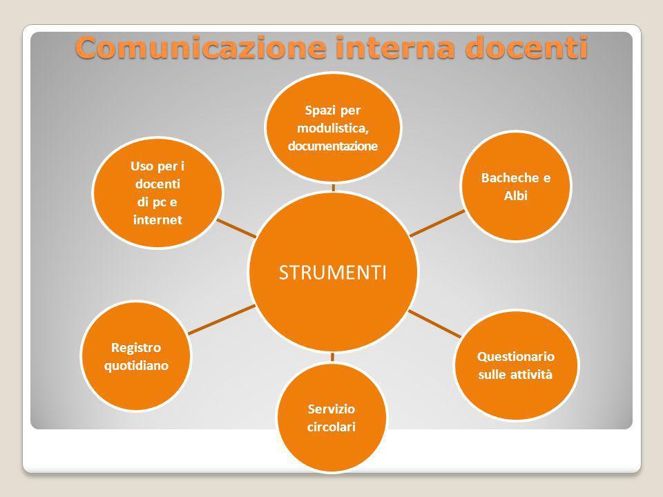 Comunicazione interna docenti STRUMENTI Spazi per modulistica, documentazione Bacheche e Albi Questionario sulle attività Servizio circolari Registro