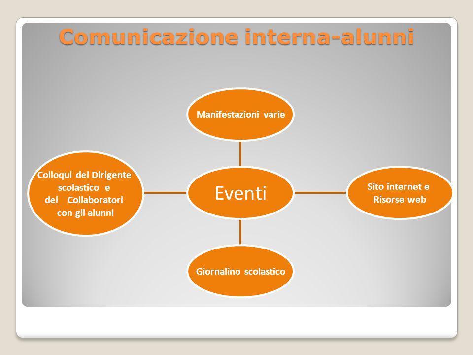 Comunicazione interna-alunni Colloqui del Dirigente scolastico e dei Collaboratori con gli alunni Giornalino scolastico Sito internet e Risorse web Ma