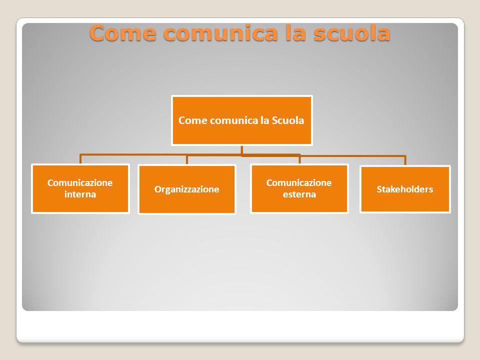 Come comunica la Scuola Comunicazione interna Organizzazione Comunicazione esterna Stakeholders Come comunica la scuola