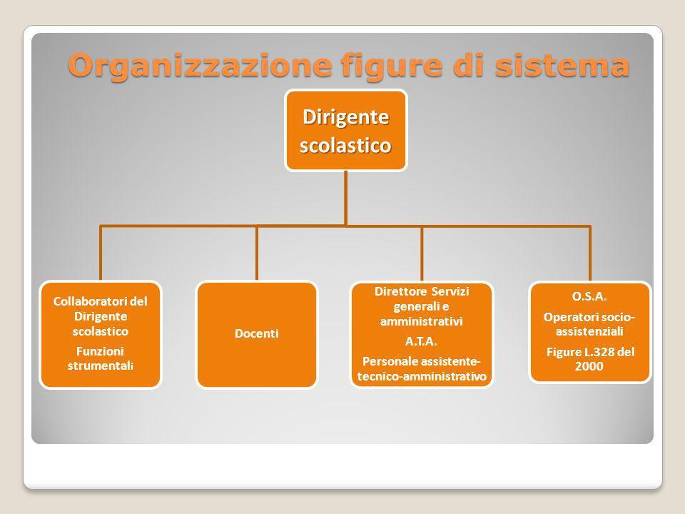 Organizzazione figure di sistema Dirigente scolastico Collaboratori del Dirigente scolastico Funzioni strumental i Docenti Direttore Servizi generali