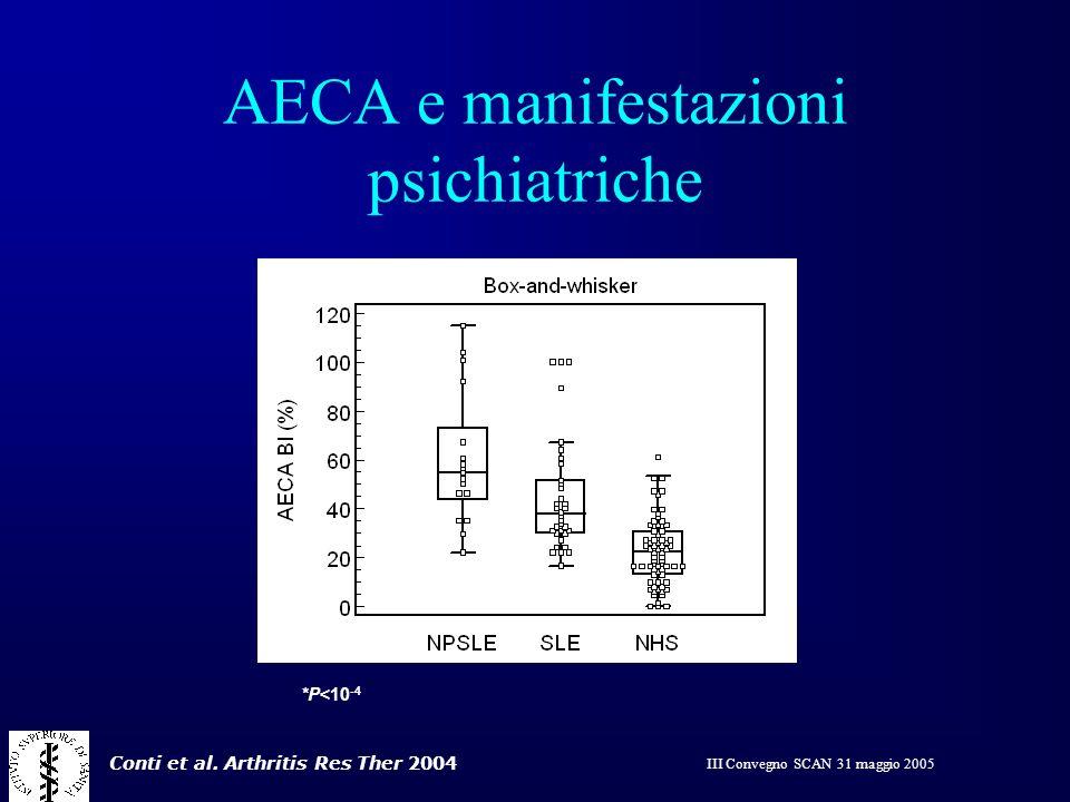 III Convegno SCAN 31 maggio 2005 AECA e manifestazioni psichiatriche No psychiatric group N=34 Normal Donors N=66 *P<10 -4 p<0.0001 Conti et al. Arthr