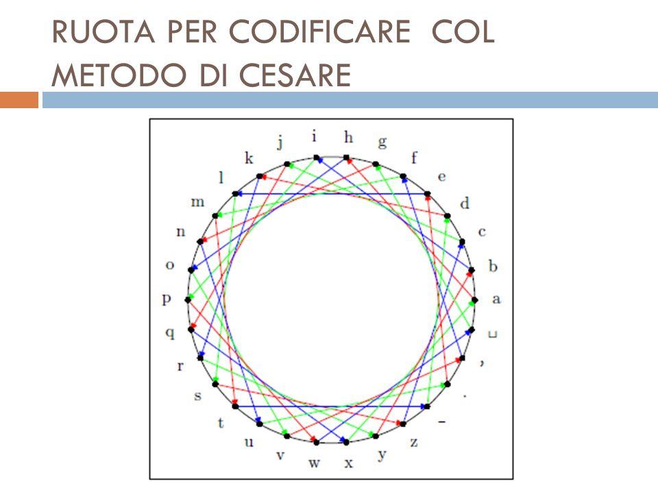 METODO DI SOSTITUZIONE Ogni lettera viene sostituita con unaltra lettera o con un simbolo, a simboli uguali corrispondono lettere uguali.