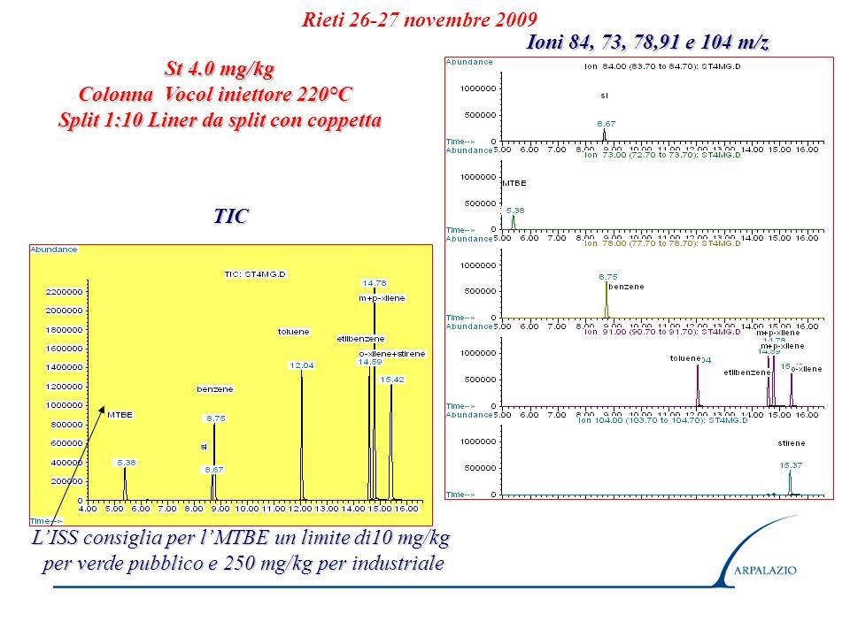 Rieti 26-27 novembre 2009 St 4.0 mg/kg Colonna Vocol iniettore 220°C Split 1:10 Liner da split con coppetta TIC Ioni 84, 73, 78,91 e 104 m/z LISS cons