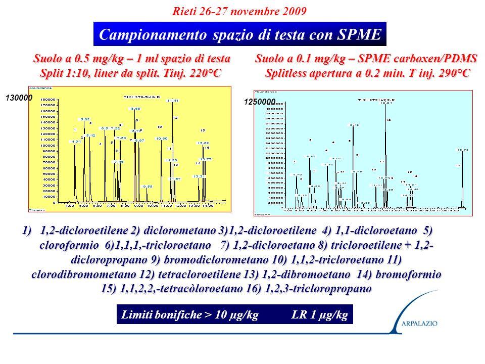 Rieti 26-27 novembre 2009 1)1,2-dicloroetilene 2) diclorometano 3)1,2-dicloroetilene 4) 1,1-dicloroetano 5) cloroformio 6)1,1,1,-tricloroetano 7) 1,2-
