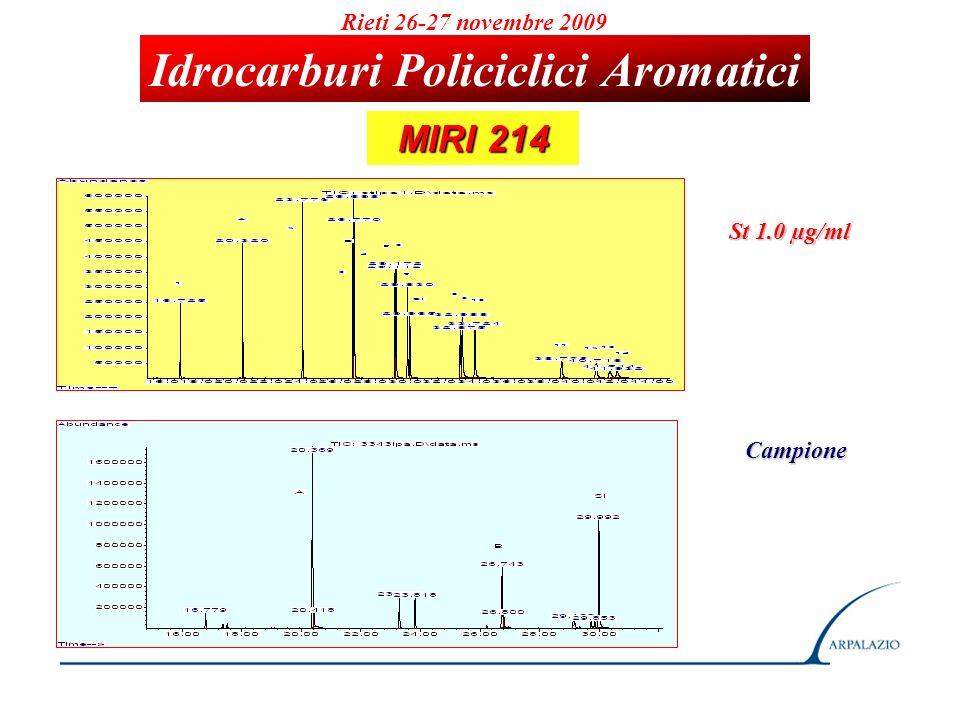 Rieti 26-27 novembre 2009 Idrocarburi Policiclici Aromatici MIRI 214 MIRI 214 St 1.0 µg/ml Campione