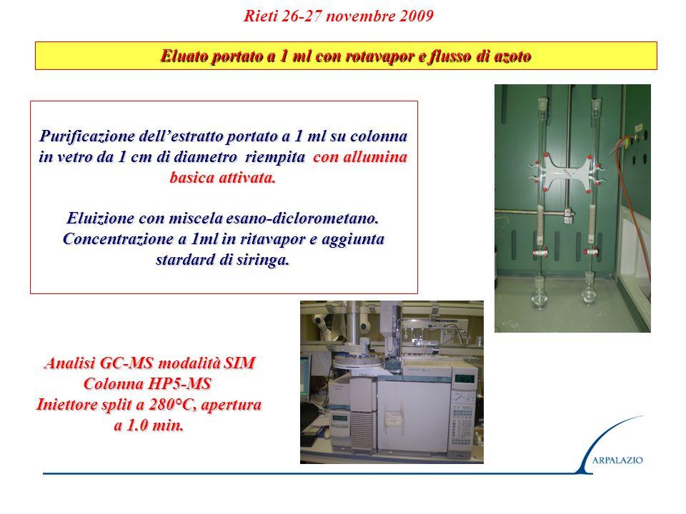 Rieti 26-27 novembre 2009 Eluato portato a 1 ml con rotavapor e flusso di azoto Purificazione dellestratto portato a 1 ml su colonna in vetro da 1 cm
