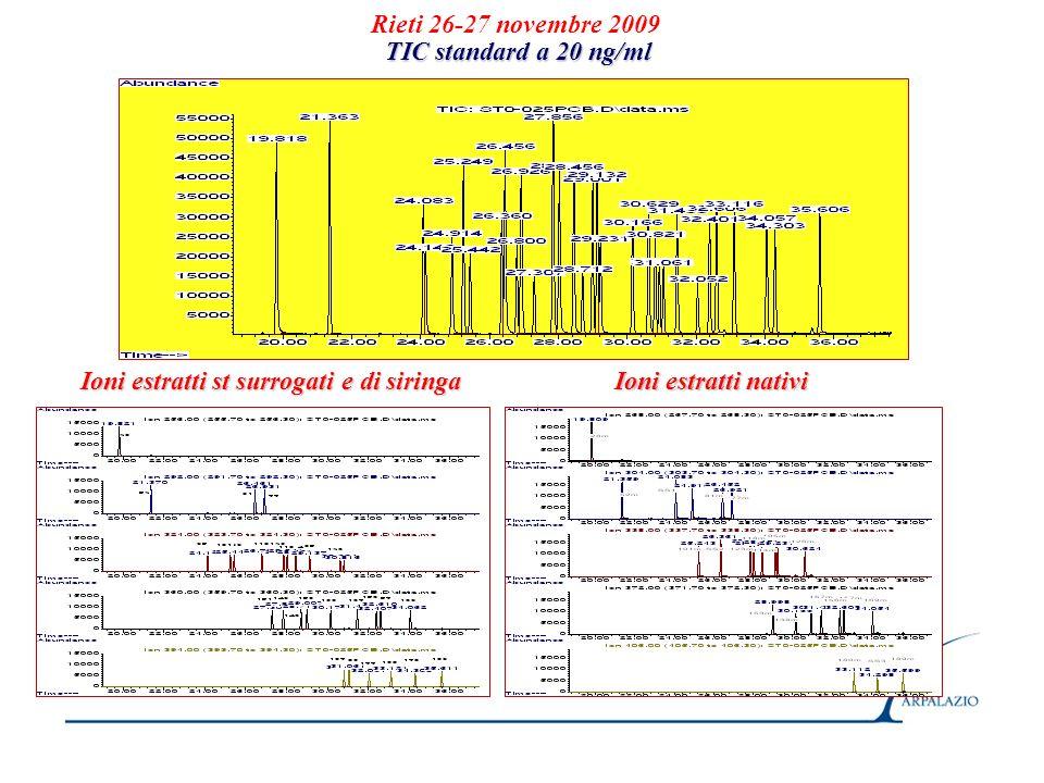 Rieti 26-27 novembre 2009 TIC standard a 20 ng/ml Ioni estratti st surrogati e di siringa Ioni estratti nativi