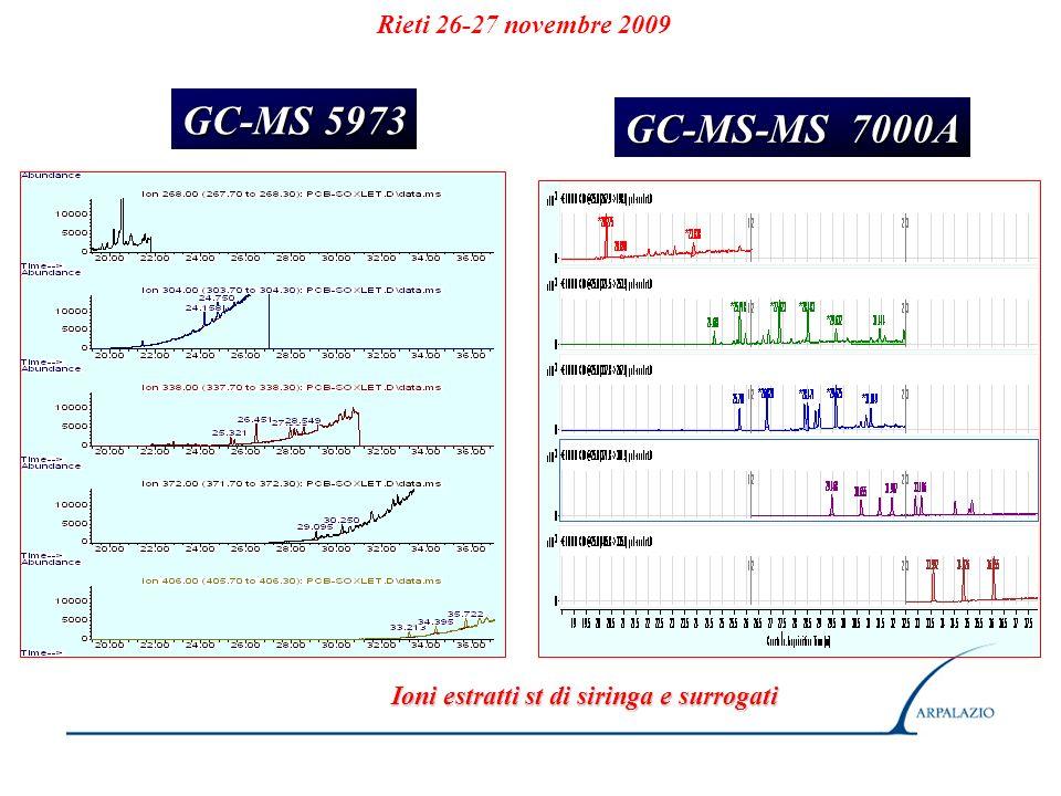 Rieti 26-27 novembre 2009 Ioni estratti st di siringa e surrogati GC-MS 5973 GC-MS-MS 7000A