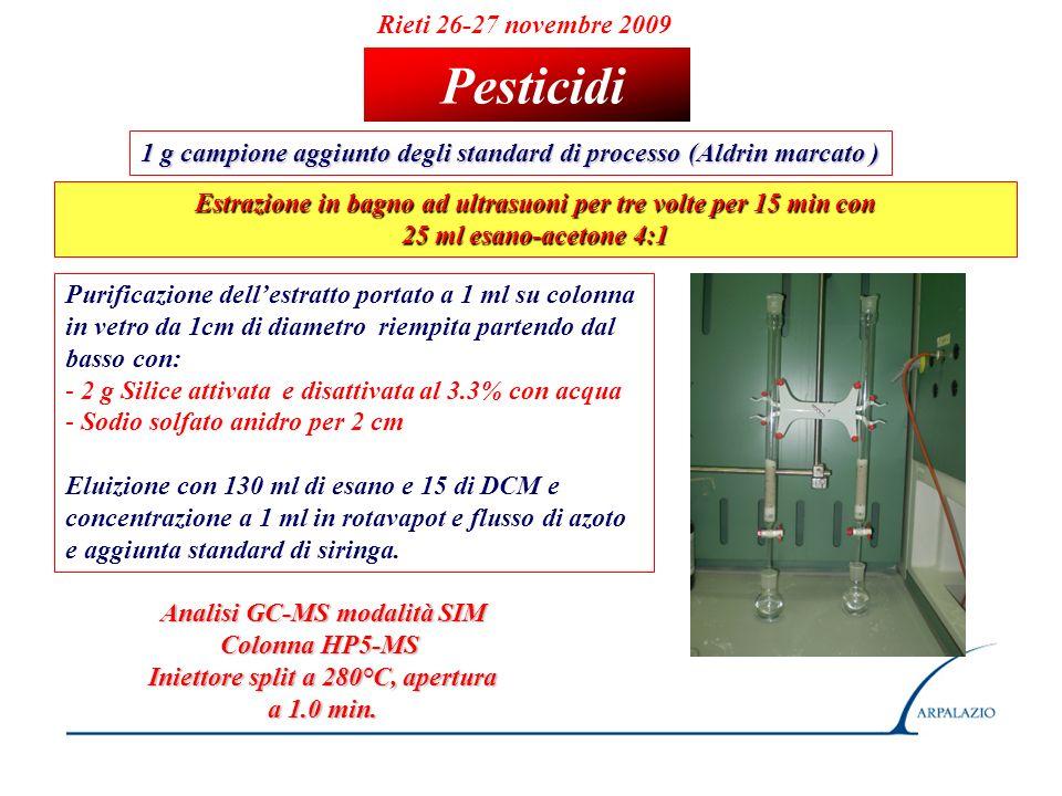 Rieti 26-27 novembre 2009 Pesticidi 1 g campione aggiunto degli standard di processo (Aldrin marcato ) Estrazione in bagno ad ultrasuoni per tre volte