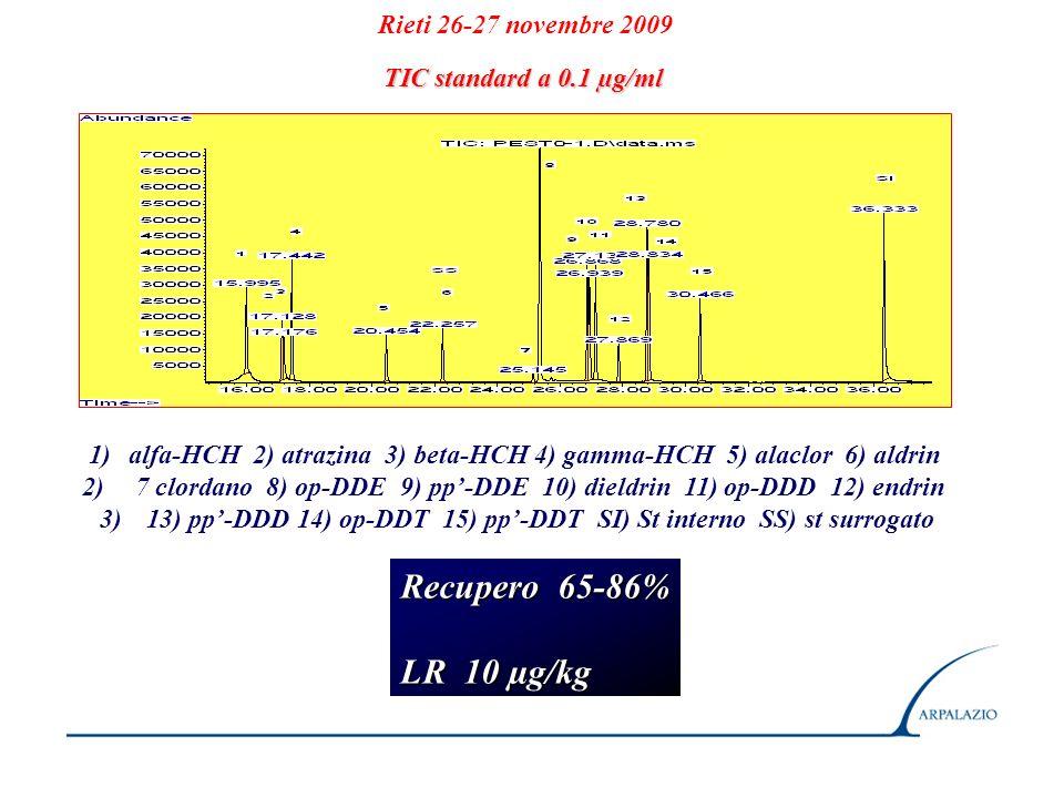 Rieti 26-27 novembre 2009 1)alfa-HCH 2) atrazina 3) beta-HCH 4) gamma-HCH 5) alaclor 6) aldrin 2) 7 clordano 8) op-DDE 9) pp-DDE 10) dieldrin 11) op-D